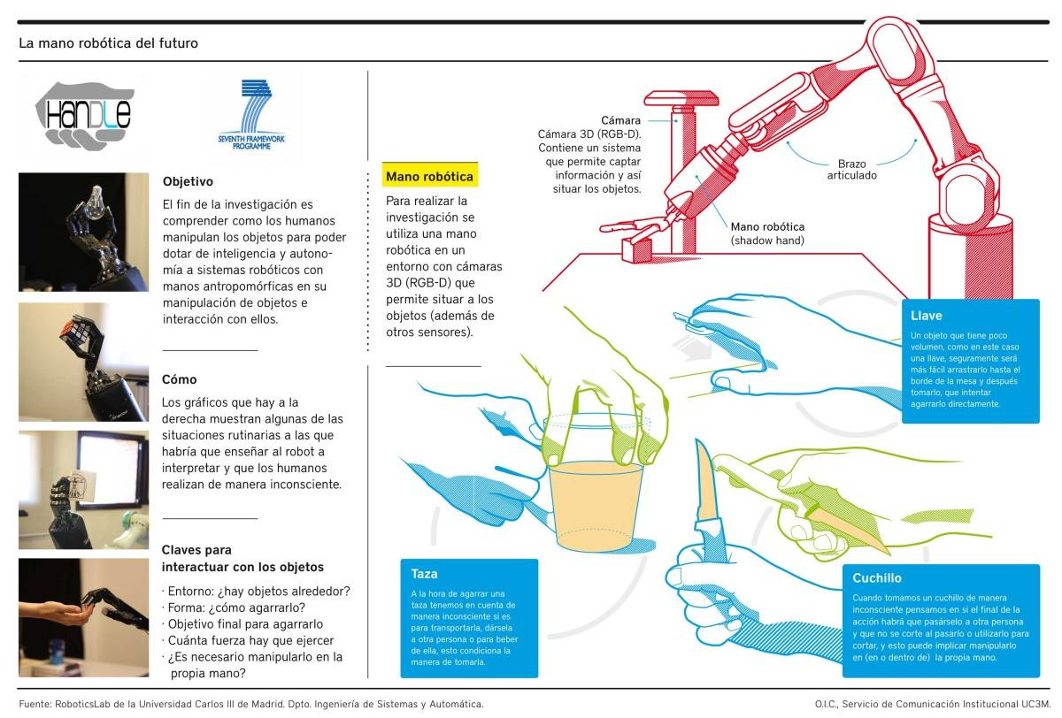 Infografía mano robótica