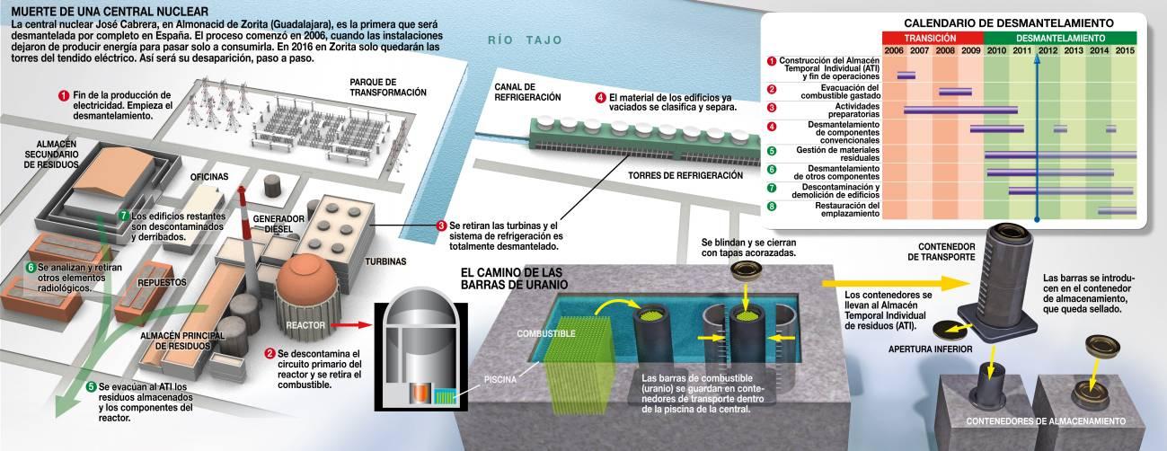 Infografía explicativa de cómo se desmantelará la central de Zorita
