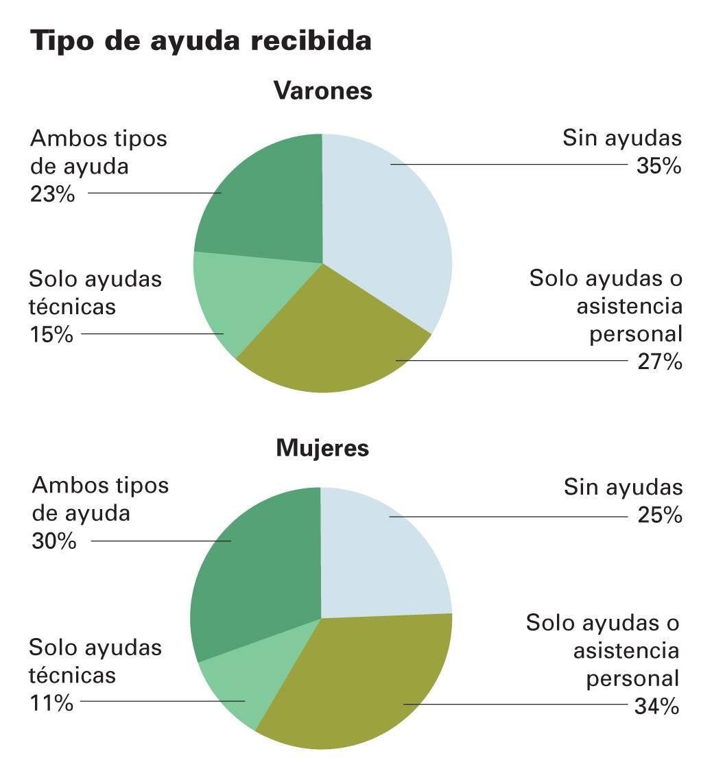 El 8,5% de las personas residentes en España tiene alguna discapacidad