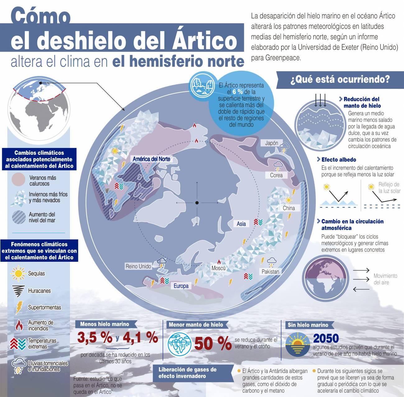 Infografía sobre las posibles consecuencias del deshielo del Ártico. / Efe
