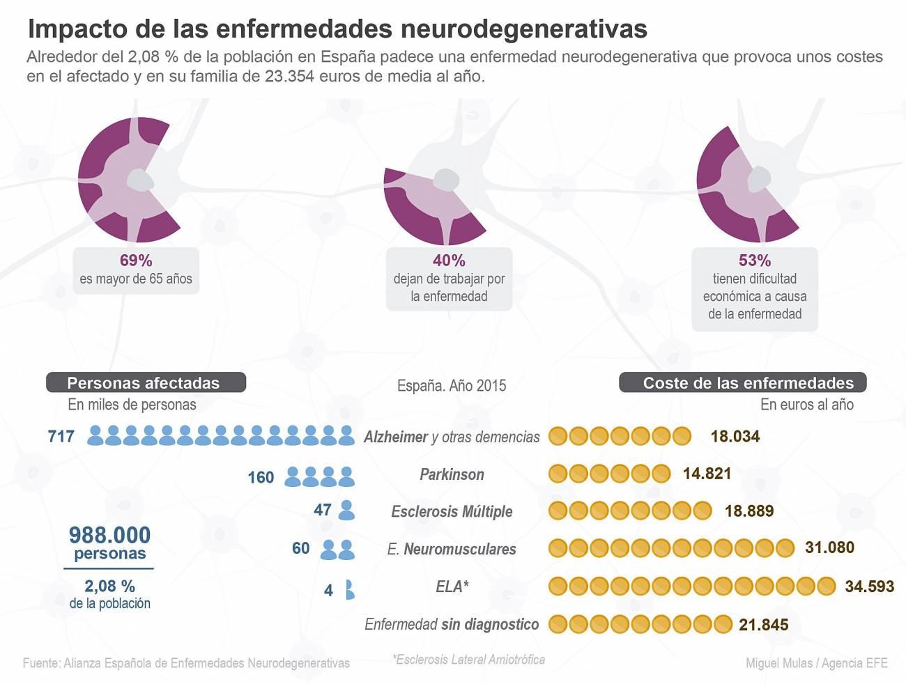 Infografía sobre el coste de las enfermedades neurodegenerativas en España. / Efe