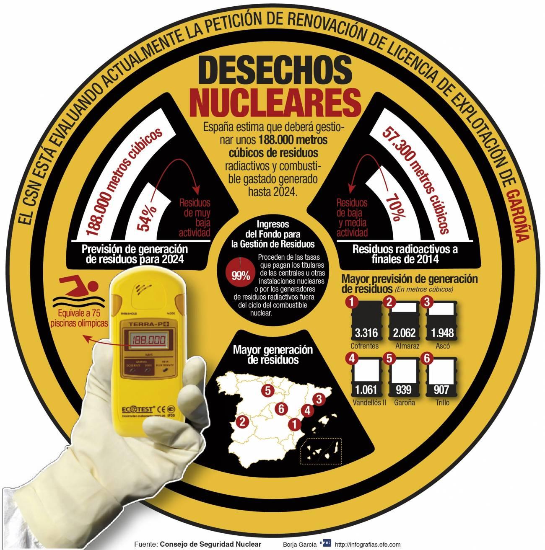 Infografía explicativa de la gestión de residuos nucleares en España. /  Efe