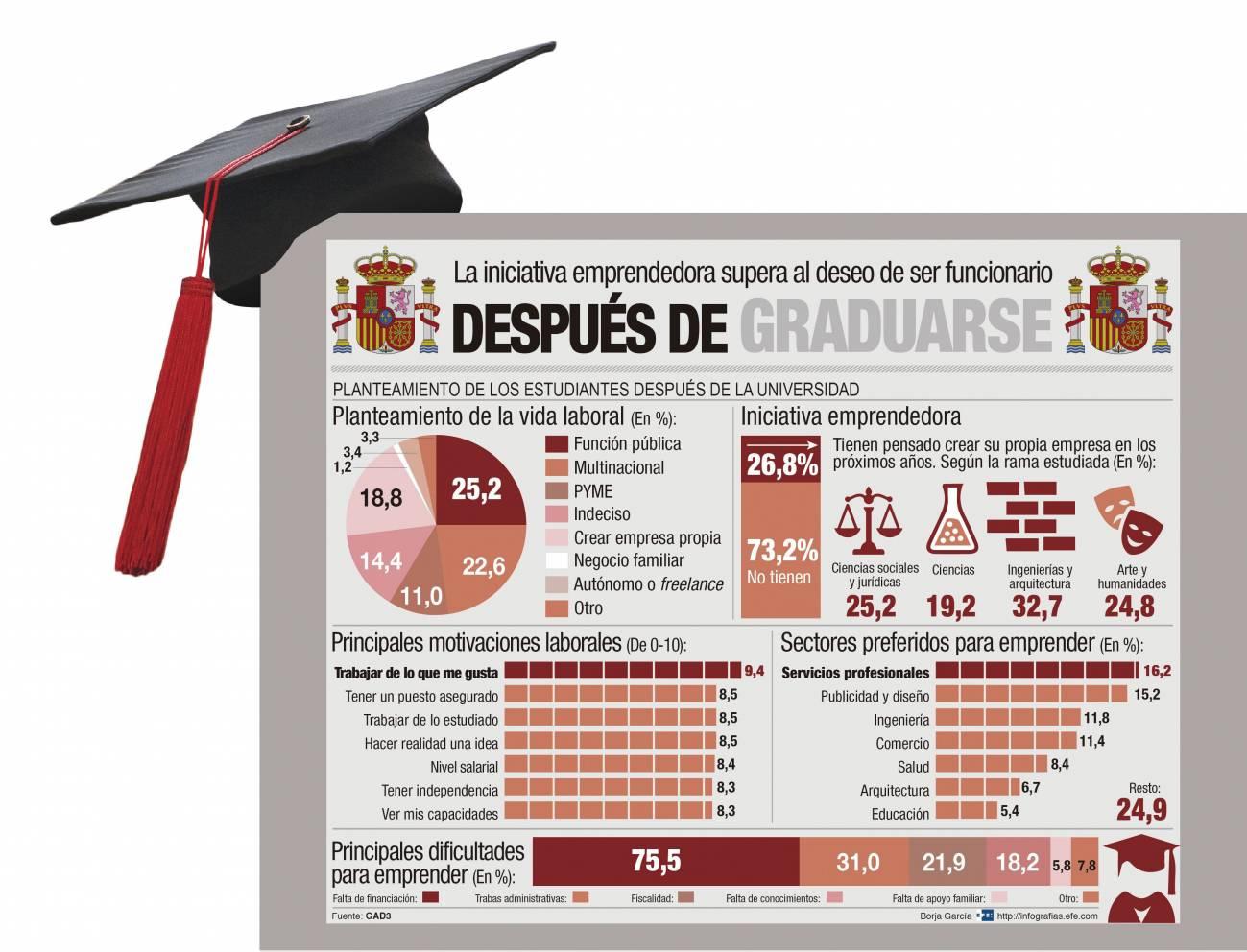 El informe se ha llevado a cabo entre más de 9.000 universitarios y alumnos de FP en toda España. / Efe