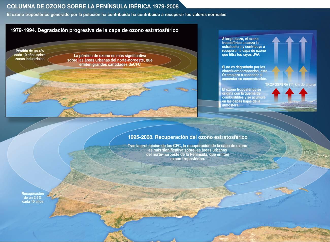 La polución por ozono ambiental contribuyó a recuperar los valores normales de ozono sobre la península Ibérica