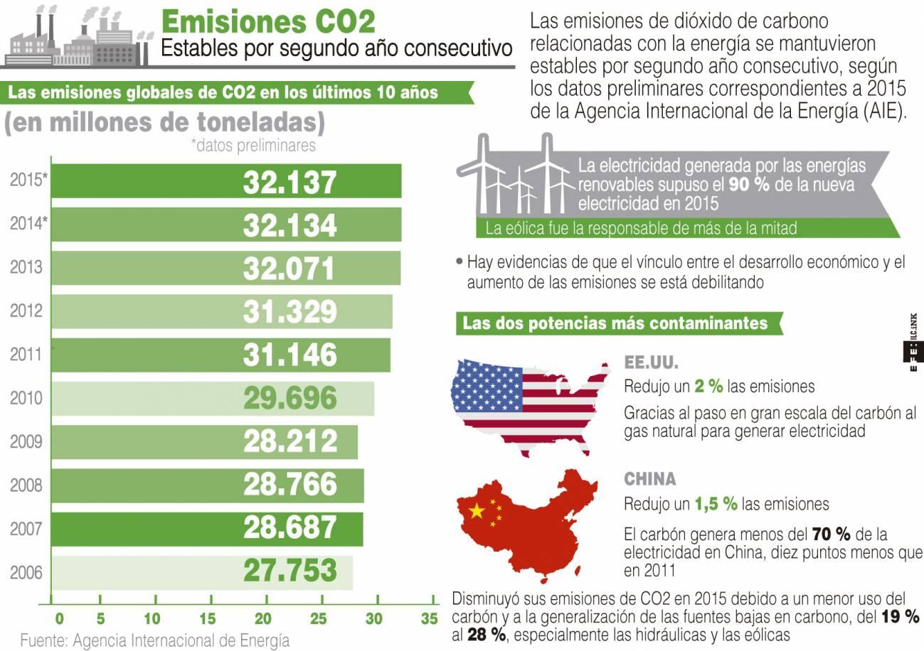 Emisiones mundiales de C02 relacionadas con el sector de la energía. / Efe