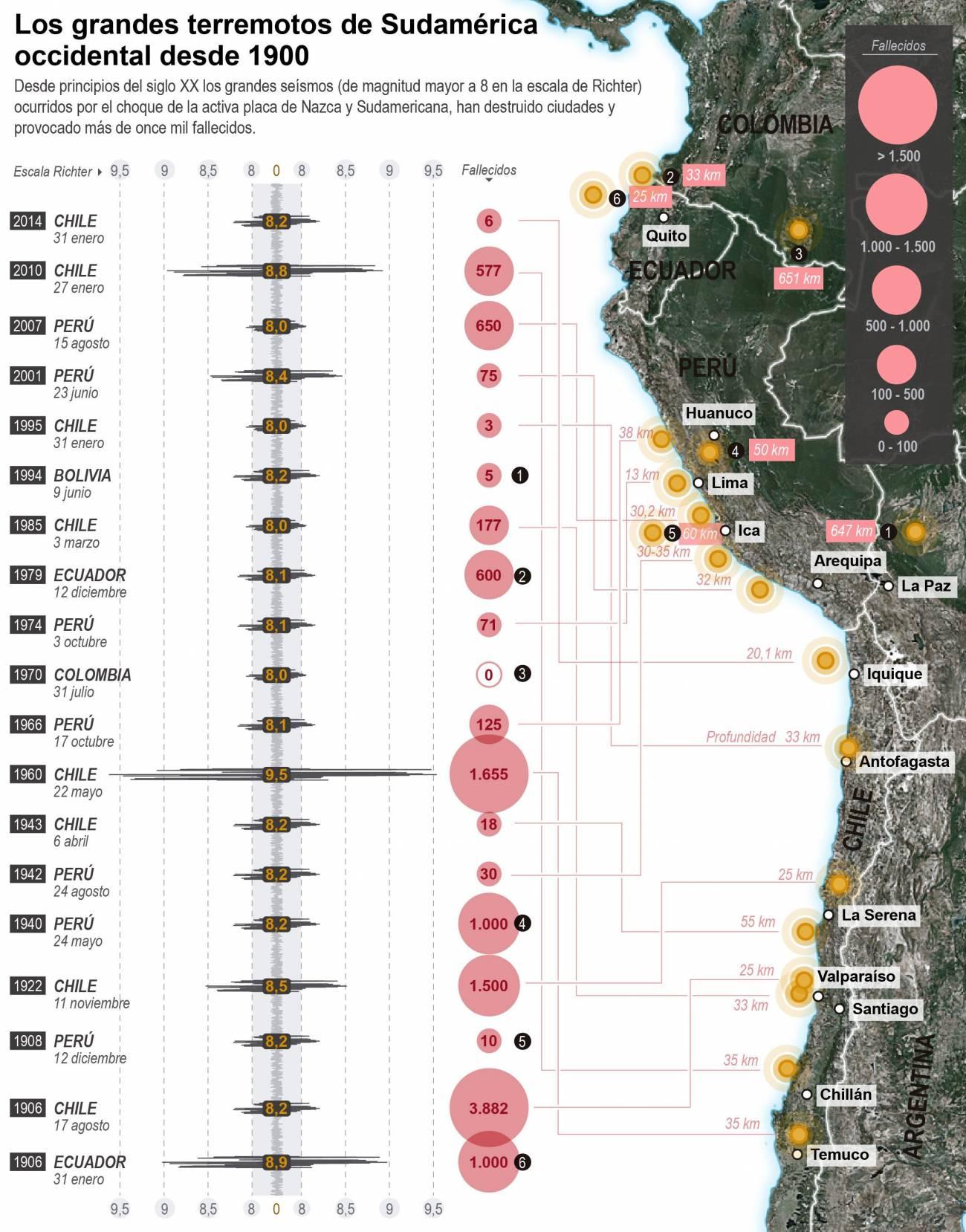 Infografía de los terremotos superiores a 8 grados en Sudamérica desde el año 1900. / Efe
