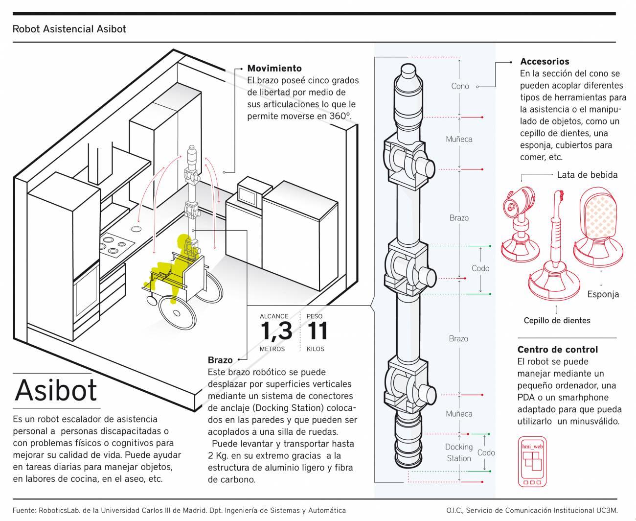 Infografía del funcionamiento de Asibot