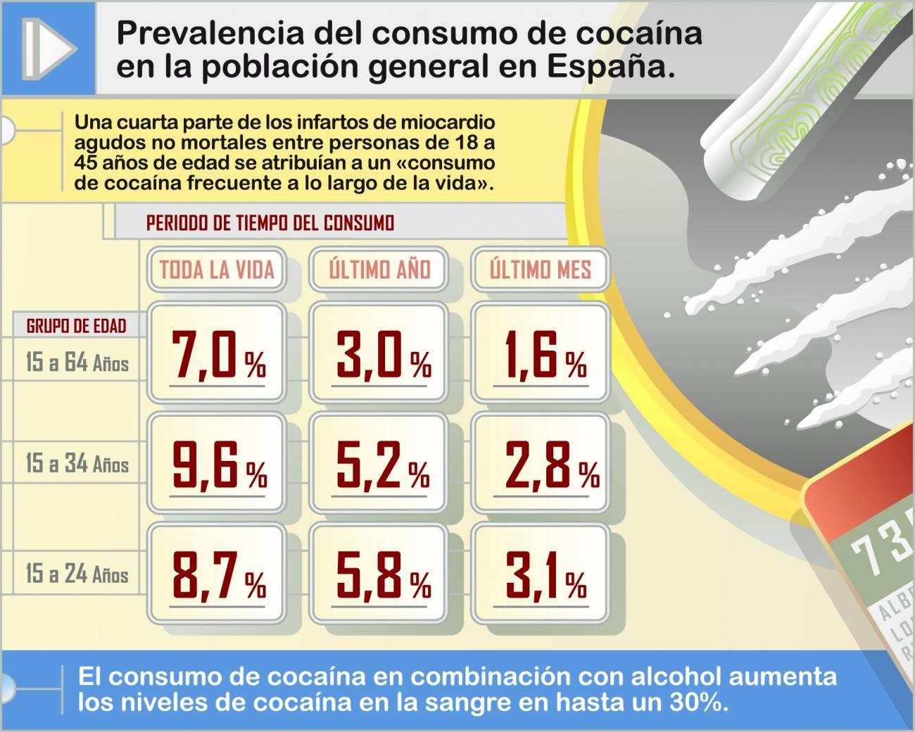 ¿Por qué hay gente que no puede dejar la cocaína?