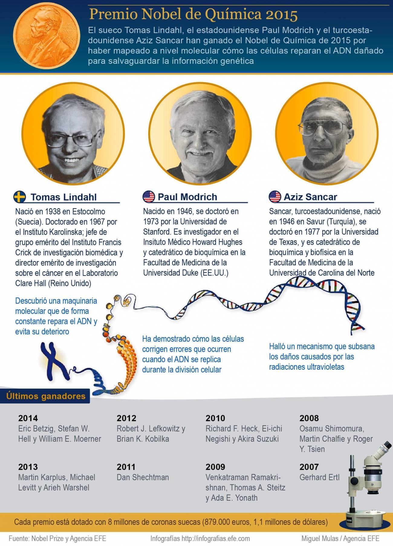 Infografía del trabajo de los ganadores del Premio Nobel de Química 2015. / Efe
