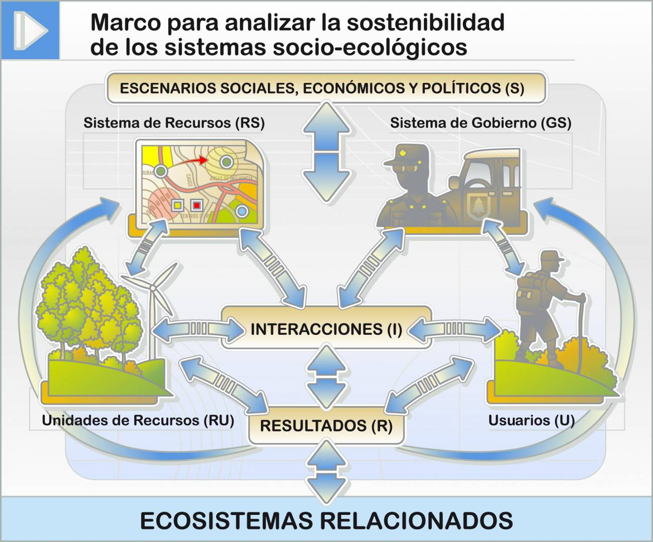 Proponen crear un marco común sobre socioecología