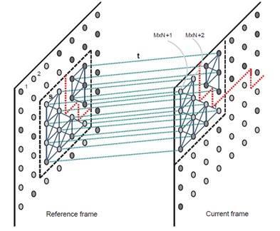 La transformada propuesta trata de encontrar las direcciones más convenientes para comprimir el vídeo más eficientemente.
