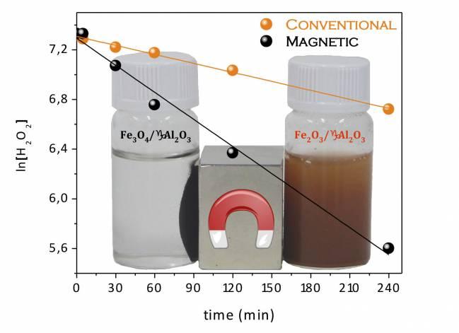Desarrollan un catalizador magnético para el tratamiento de aguas residuales industriales