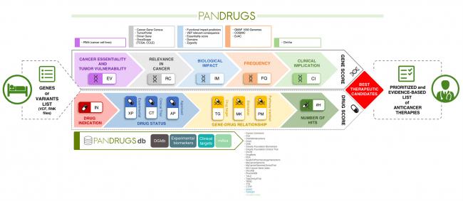 esquema de PanDrugs