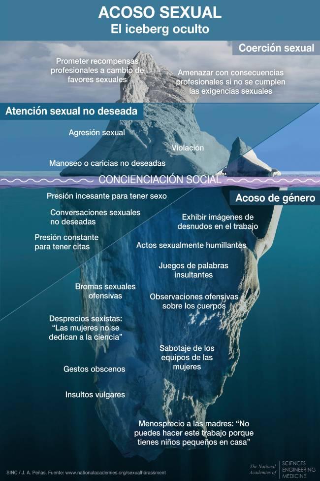 infografía iceberg acoso