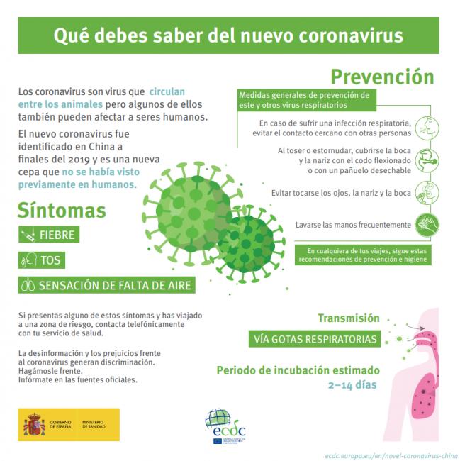 Infografía sobre el coronavirus. / Ministerio de Sanidad