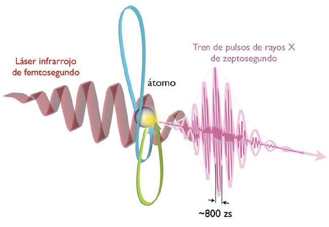 Destacada publicación teórica del Grupo de Investigación en Óptica Extrema de la Universidad de Salamanca que abre las puertas a manipular procesos físicos subatómicos