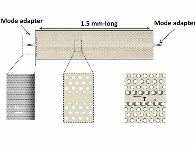 Nuevo hjito para la fabricación en masa de chips fotónicos integrados capaces de ralentizar la luz