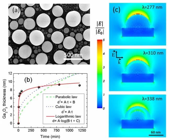 Tres imágenes, una microscópica de nanopartículas de galio, una gráfica con estimación del aumento del óxido de galio a 300ºC a diferentes tiempos y una serie de tres imágenes simulando el aumento del campo eléctrico en una nanopartícula de galio.