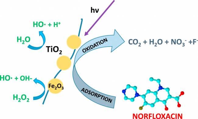 Los catalizadores desarrollados son capaces de convertir el antibiótico norfloxacino en sustancias minerales en presencia de luz y agua oxigenada. /UAM