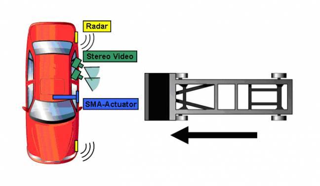 Esta tecnología detecta el acercamiento de un elemento y da orden a un actuador (sistema mecánico) basado en materiales inteligentes, antes de que el impacto ocurra.