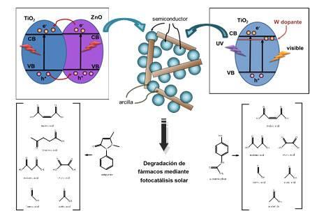 Esquema de las nuevas nanoestructuras preparadas y su uso para la degradación de diversos fármacos.