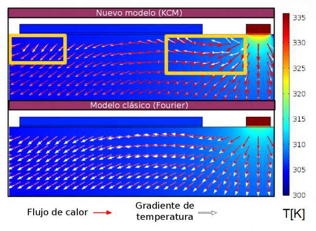 Comparación del nuevo modelo propuesto por los investigadores de la UAB y del modelo clásico para explicar el comportamiento del calor en un dispositivo electrónico.