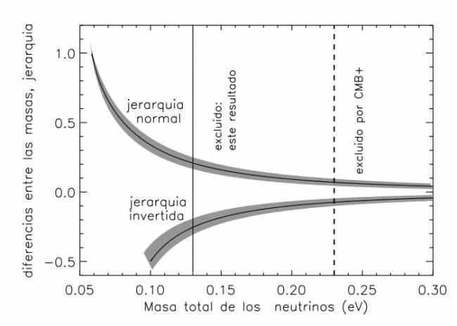 El Universo como detector de partículas: entender los neutrinos mirando al cielo