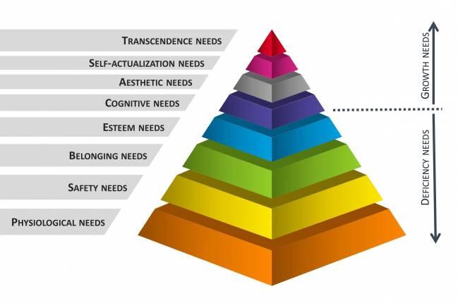Modelo extendido de la jerarquía de las necesidades de Maslow.