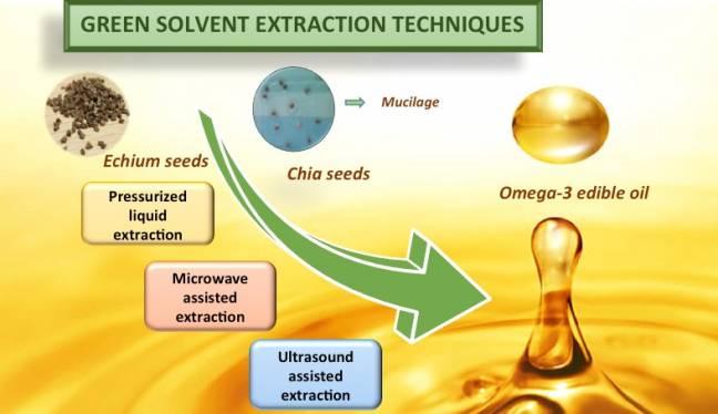 Diagrama de la técnica de extracción de aceites. Desde la semilla extracción mediante líquidos presurizados, extracción asistida por ultrasonidos o por microondas.