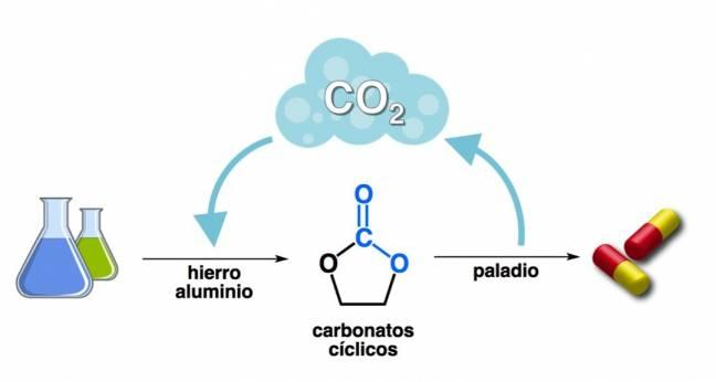 A partir de moléculas sencillas y CO2 pueden sintetizarse valiosos fármacos