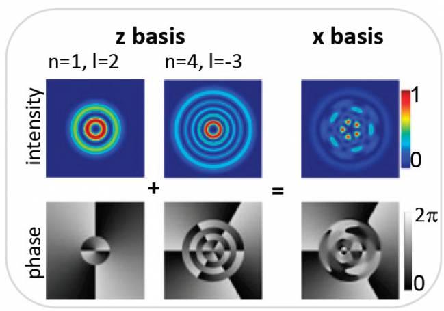 Ejemplo de los estados (modos de fase e intensidad) en que se pueden encontrar los fotones entrelazados (fuente: PNAS)