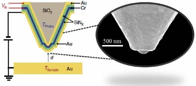 Diagrama de la punta de un microscopio térmico empleado para llevar a cabo las medidas del trabajo. /IFIMAC-UAM
