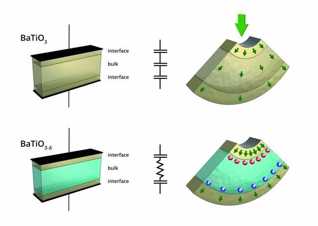 La flexoelectricidad de los aislantes y los semiconductores