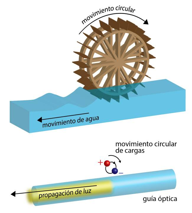 El efecto es similar a un molino de agua situado sobre un río