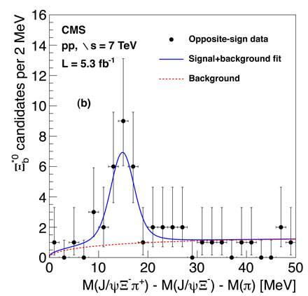 La nueva partícula muestra una señal clara (azul) por encima del nivel de fondo (rojo). Imagen: CMS/CERN.