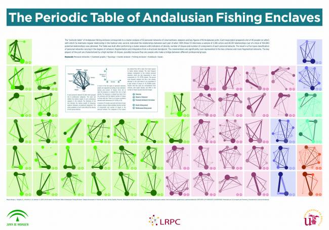Tabla de enclaves pesqueros andaluces