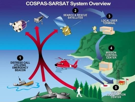 Sistema Cospas-Sarsat.
