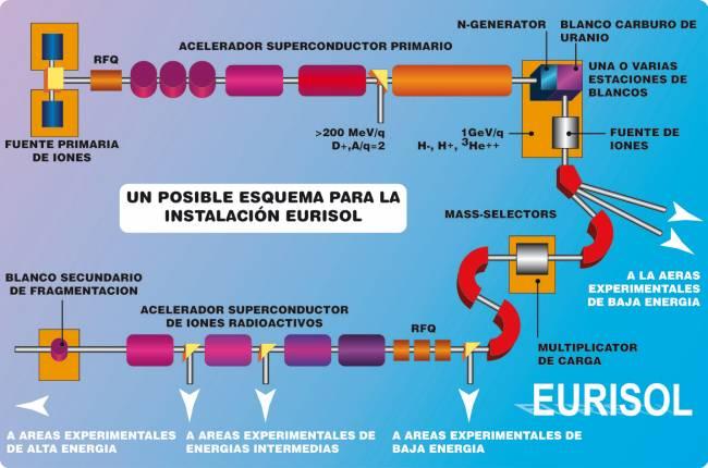 Esquema de la futura instalación de EURISOL. Créditos: EURISOL.