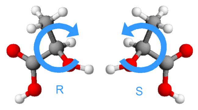Los isómeros ópticos, son una clase deestereoisómeros tales que en la pareja de compuestos uno es imagen especular del otro y no son superponibles. / Wikipedia