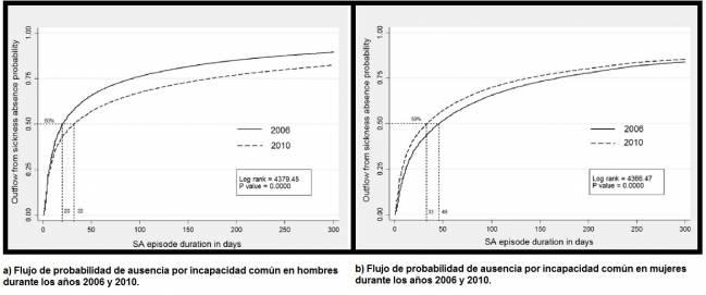 Gráficas comparativas de la probabilidad de sufrir ausencia laboral por incapacidad común en hombres y mujeres. Figura extraída del artículo original Social Science & Medicine. CiSAL UPF