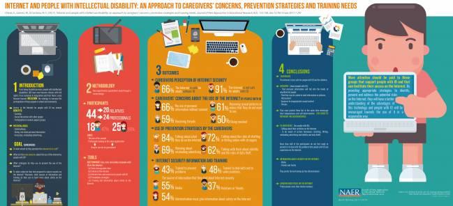 """Infografía sobre """"Internet y personas con discapacidad intelectual: una aproximación a las preocupaciones, estrategias de prevención y necesidades de formación de los cuidadores"""""""