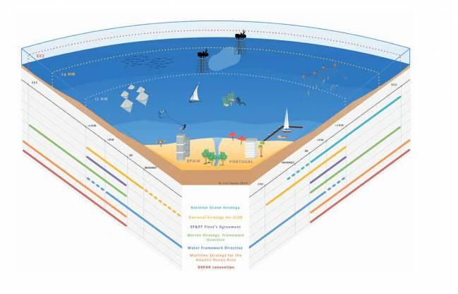 Ilustración sobre lal herramientas gestión marítima de España y Portugal
