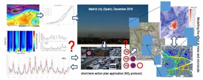 Aplicación del protocolo de NO2 en Madrid en 2016