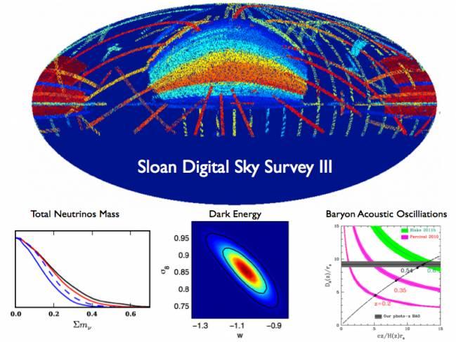 Mapa del Universo en 3D realizado por el SDSS-III
