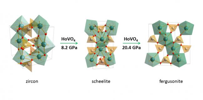 Transiciones de fase del HoVO4