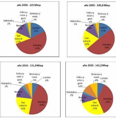 tabla energías renovables