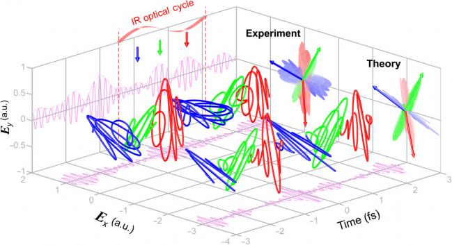La revista científica 'Science Advances' publica un trabajo sobre generación de rayos X con polarización circular, que pueden servir para caracterizar materiales a escala nanométrica