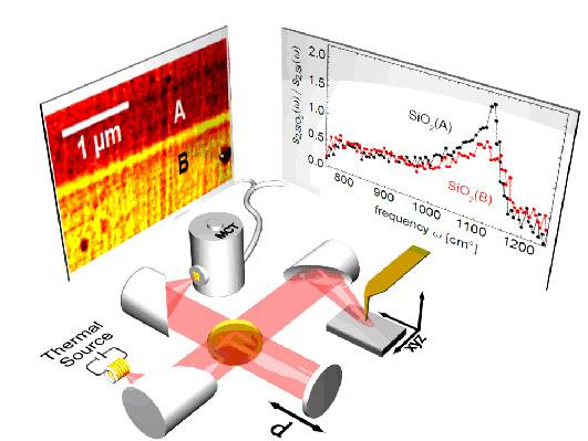 Nanoespectroscopia infrarroja con fuente de energía térmica. La punta es iluminada con radiación infrarroja de amplio espectro procedente de una fuente térmica, y la luz que dispersa es analizada con un espectrómetro Fourier. Así, se consigue un espectro infrarrojo con una resolución espacial superior a los 100 nm. El gráfico muestra los espectros de dos óxidos procesados de forma distinta en un aparato semiconductor industrial. (F. Huth, CIC nanoGUNE).