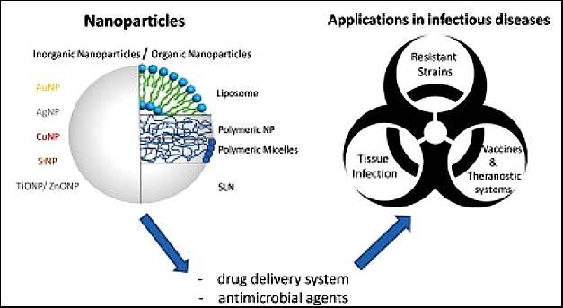 Científicos de la Universidad de Salamanca destacan que los tratamientos basados en nanopartículas sirven para abordar el problema de las resistencias
