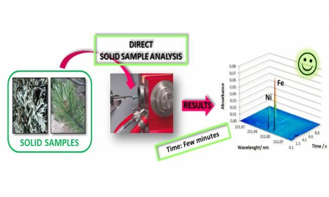 """Nueva metodología """"verde"""" para la determinación directa de metales pesados en muestras sólidas medioambientales"""